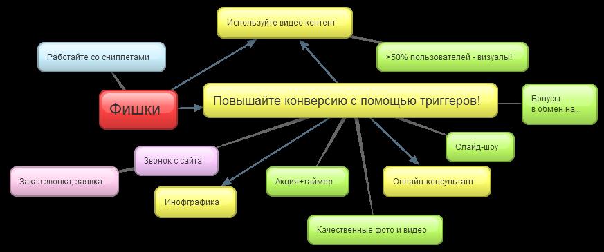 Как построить аналитику на форексе